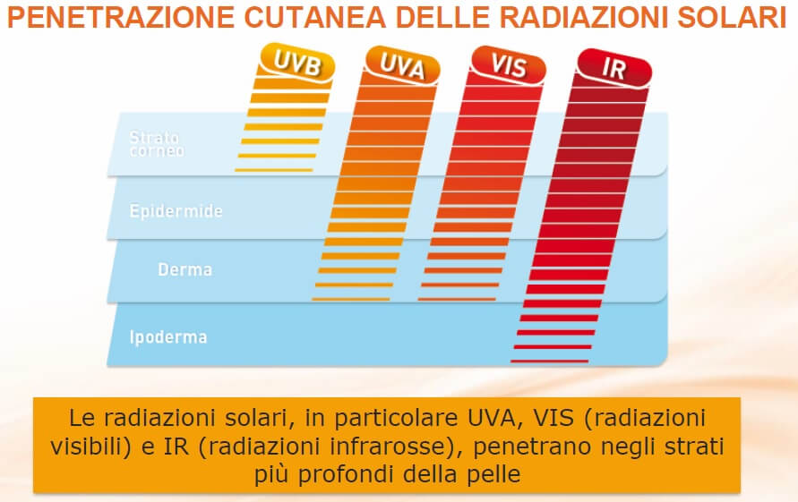 radiazioni solari, protezione solare, uva, uvb, ir, visibili, sole, epidermide, cute, pelle